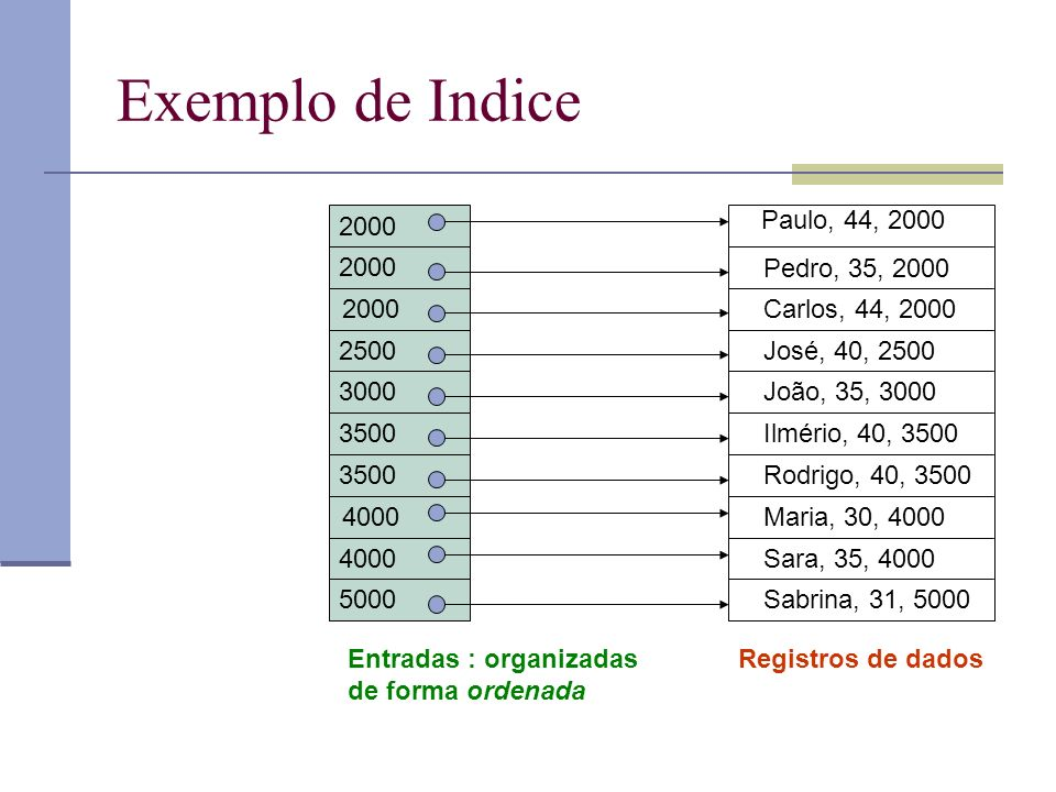 Exemplo de Indice 2000 Paulo, 44, 2000 2000 Pedro, 35, 2000 2000