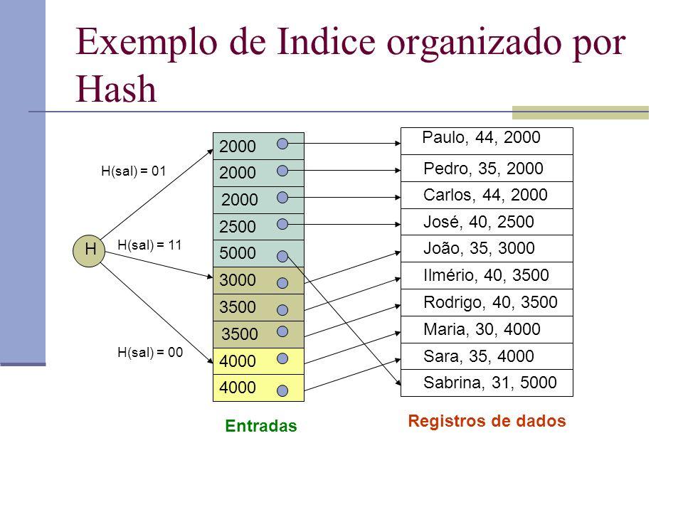 Exemplo de Indice organizado por Hash