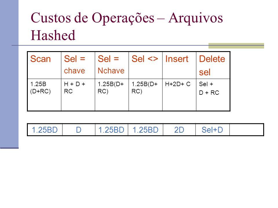Custos de Operações – Arquivos Hashed