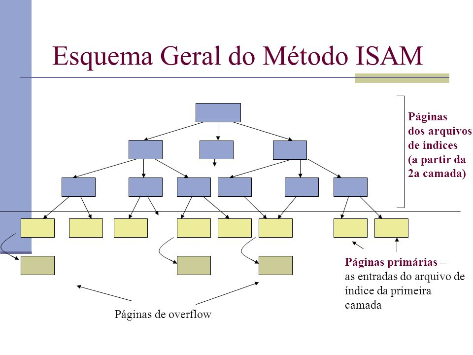 Esquema Geral do Método ISAM