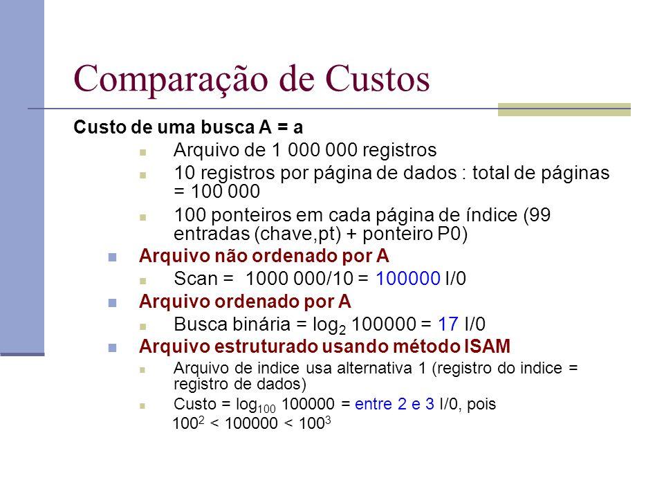 Comparação de Custos Arquivo de 1 000 000 registros