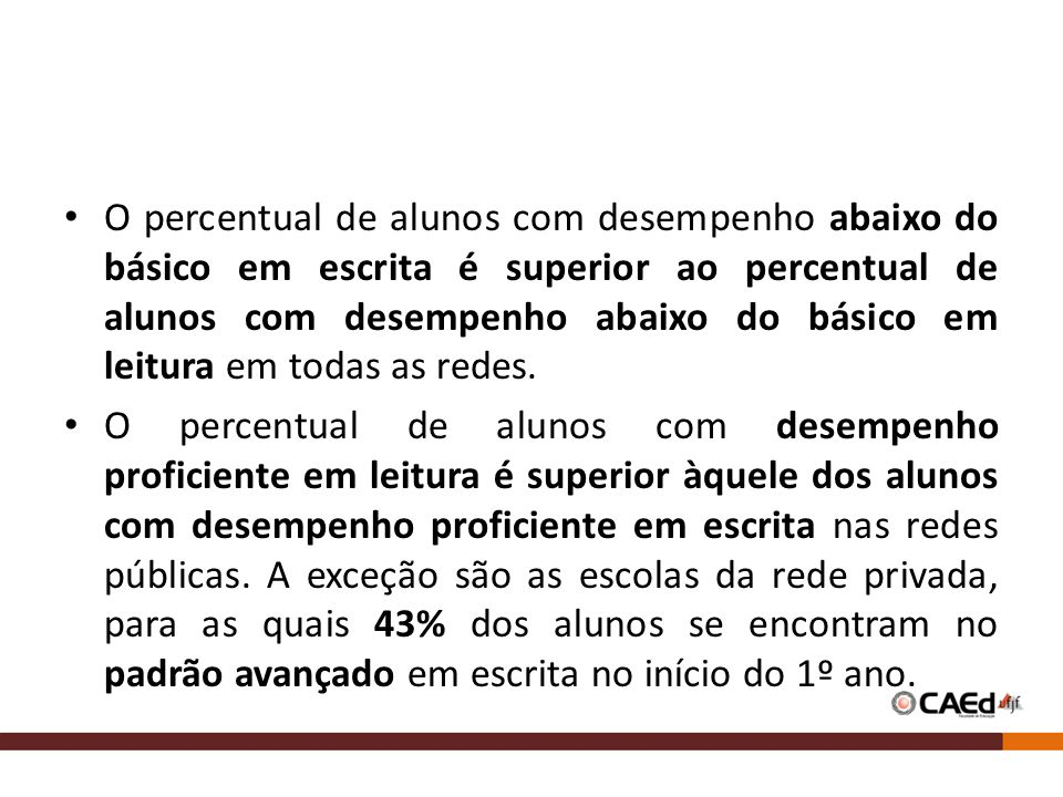 O percentual de alunos com desempenho abaixo do básico em escrita é superior ao percentual de alunos com desempenho abaixo do básico em leitura em todas as redes.