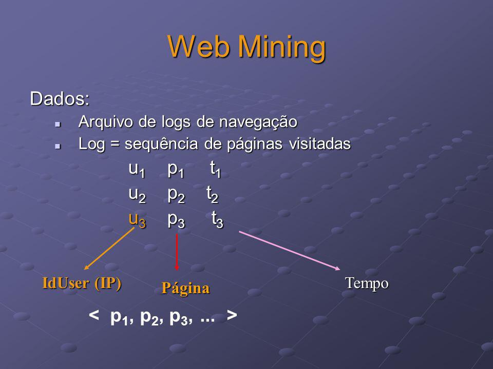 Web Mining Dados: u1 p1 t1 u2 p2 t2 u3 p3 t3 < p1, p2, p3, ... >