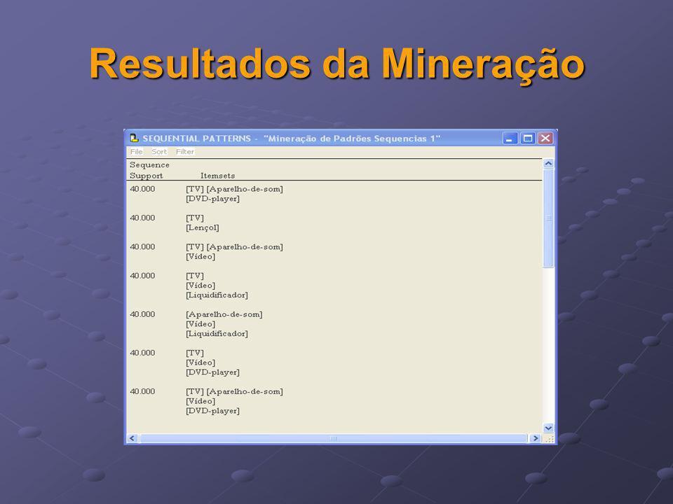 Resultados da Mineração