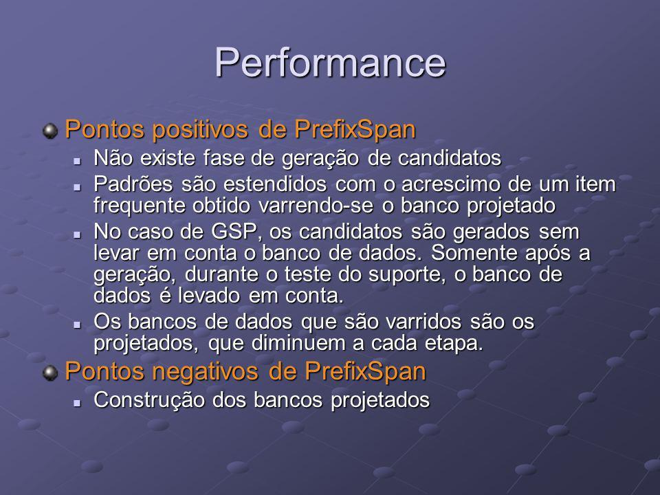 Performance Pontos positivos de PrefixSpan