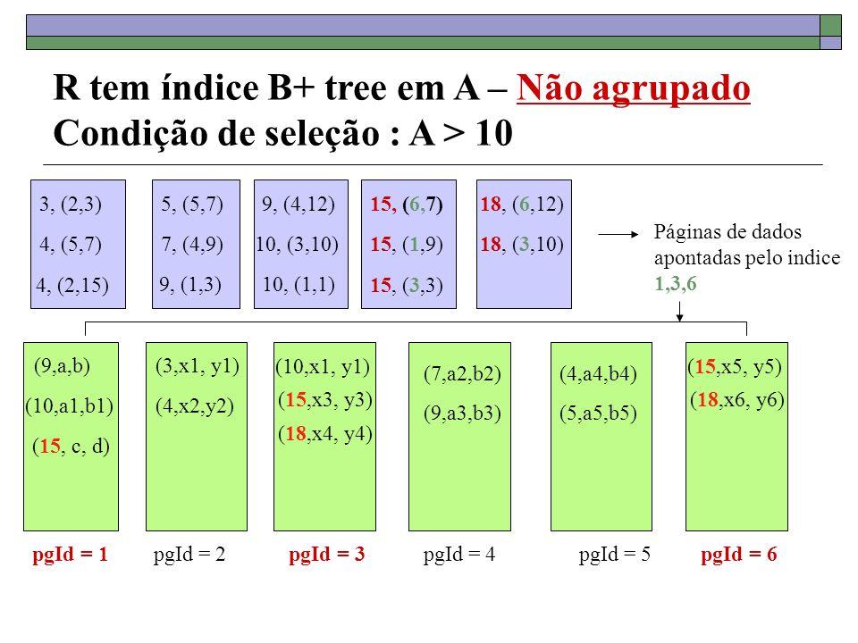 R tem índice B+ tree em A – Não agrupado Condição de seleção : A > 10