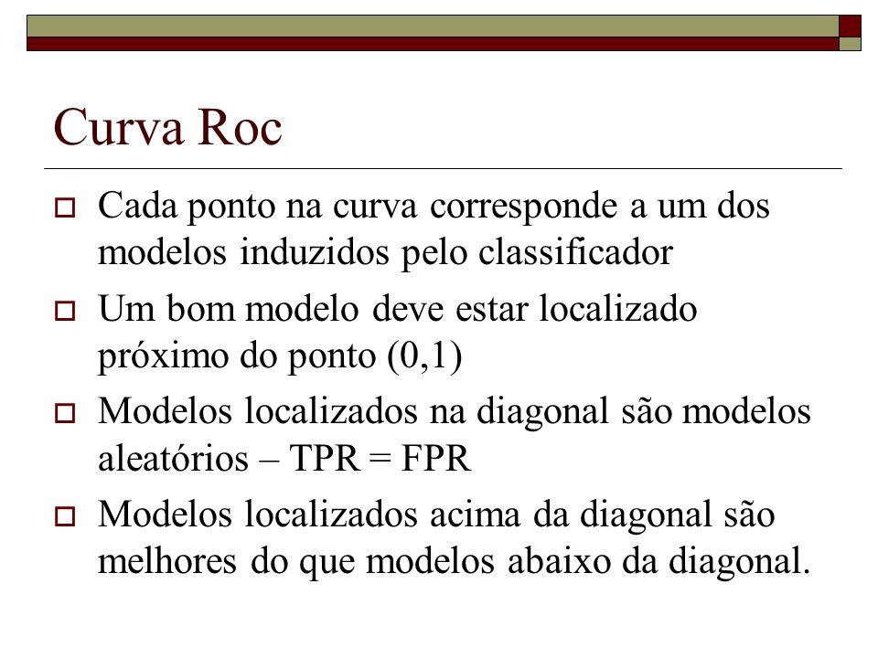 Curva Roc Cada ponto na curva corresponde a um dos modelos induzidos pelo classificador. Um bom modelo deve estar localizado próximo do ponto (0,1)