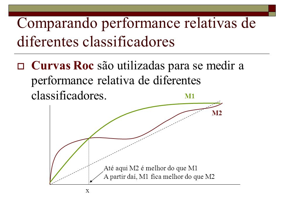 Comparando performance relativas de diferentes classificadores