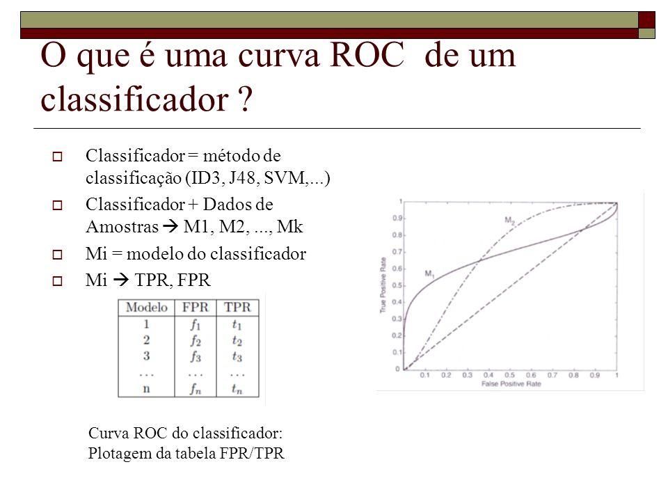 O que é uma curva ROC de um classificador