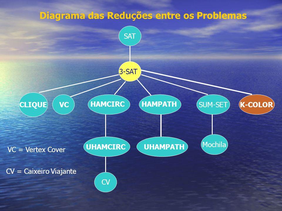 Diagrama das Reduções entre os Problemas