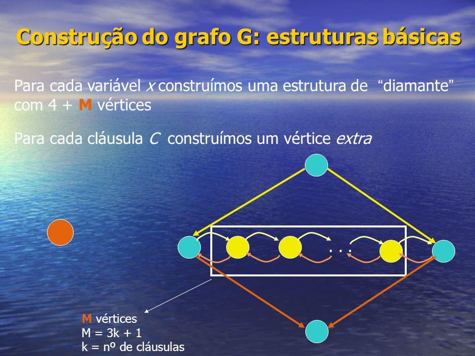 Construção do grafo G: estruturas básicas