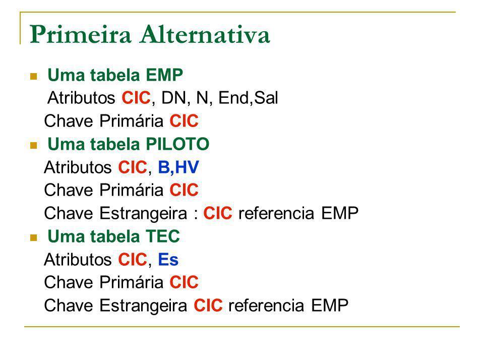 Primeira Alternativa Uma tabela EMP Atributos CIC, DN, N, End,Sal