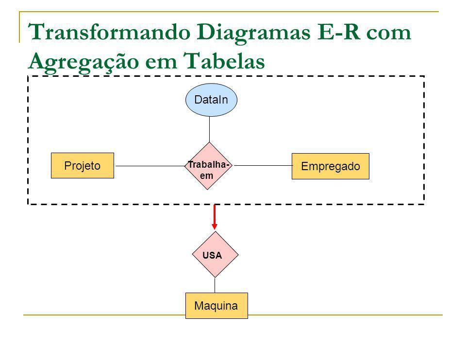 Transformando Diagramas E-R com Agregação em Tabelas