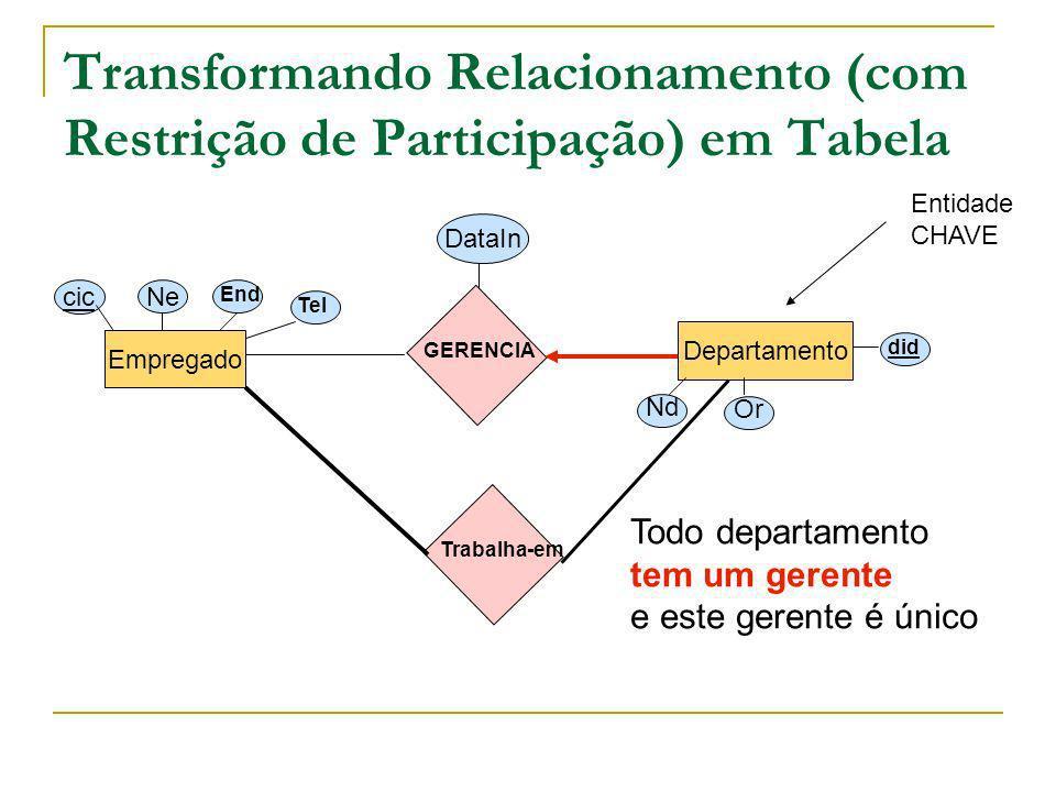 Transformando Relacionamento (com Restrição de Participação) em Tabela