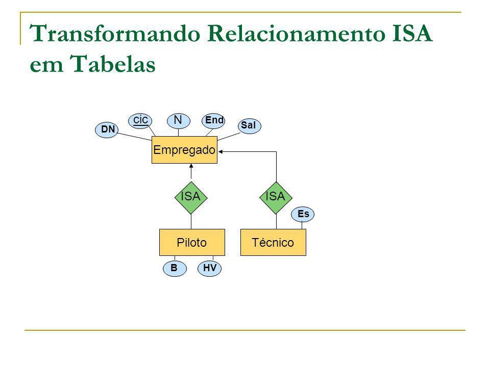 Transformando Relacionamento ISA em Tabelas