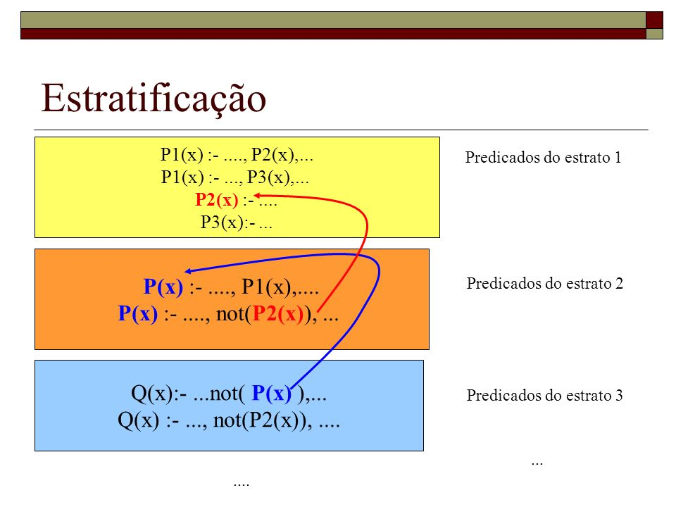 Estratificação P(x) :- ...., P1(x),.... P(x) :- ...., not(P2(x)), ...