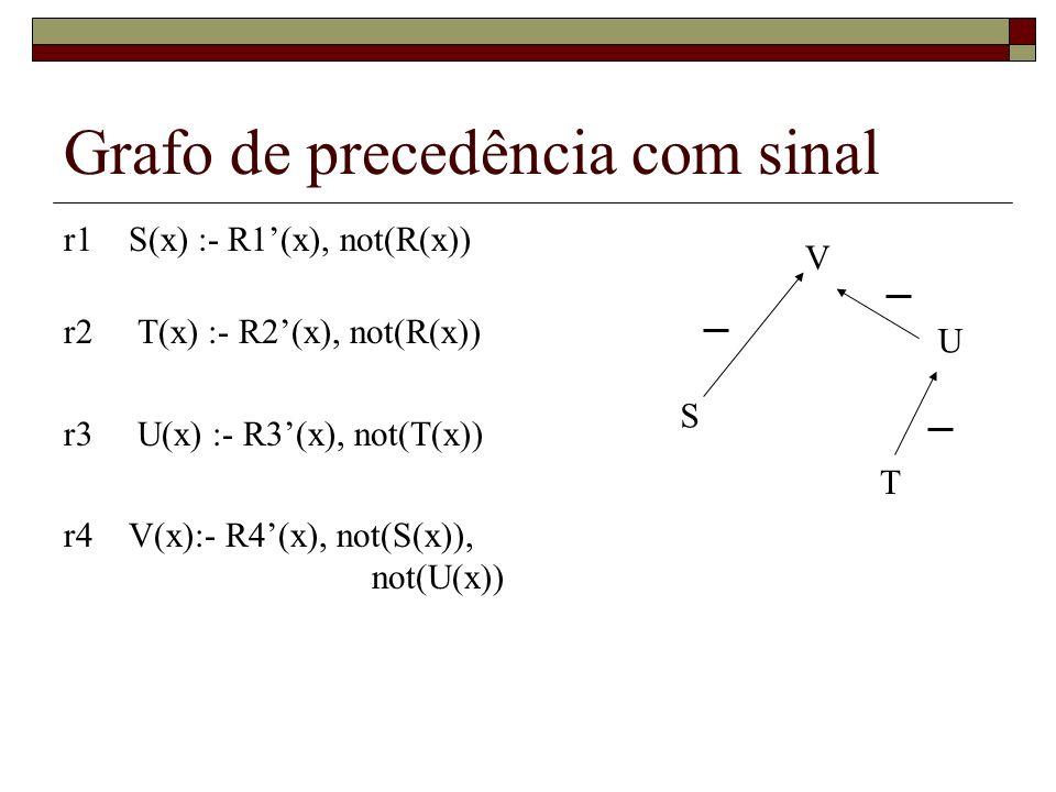 Grafo de precedência com sinal