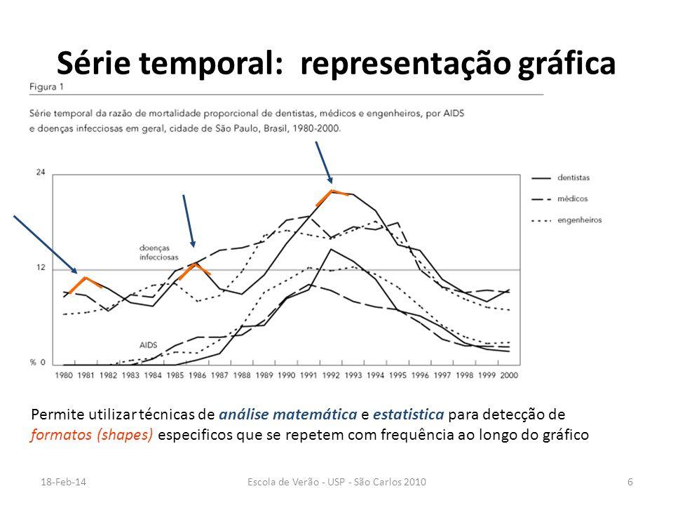 Série temporal: representação gráfica