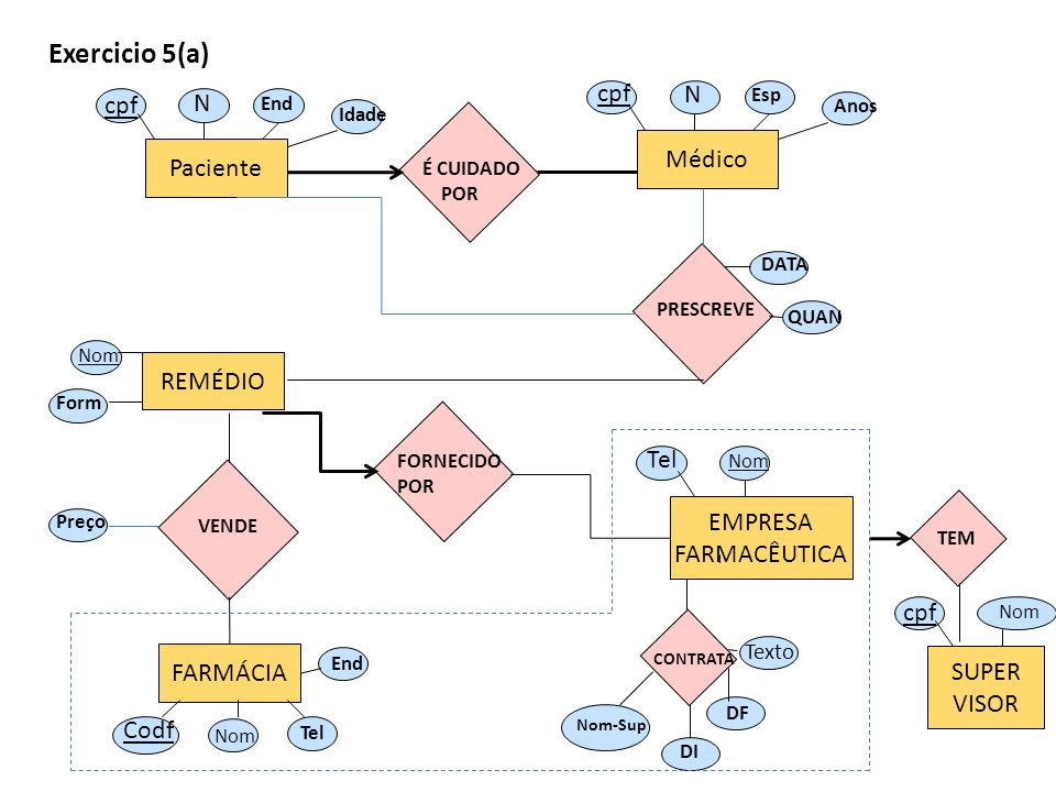 Exercicio 5(a) cpf N N cpf Médico Paciente REMÉDIO Tel EMPRESA