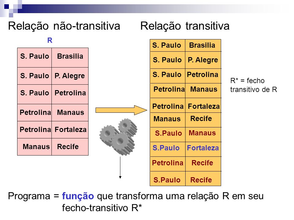Relação não-transitiva Relação transitiva