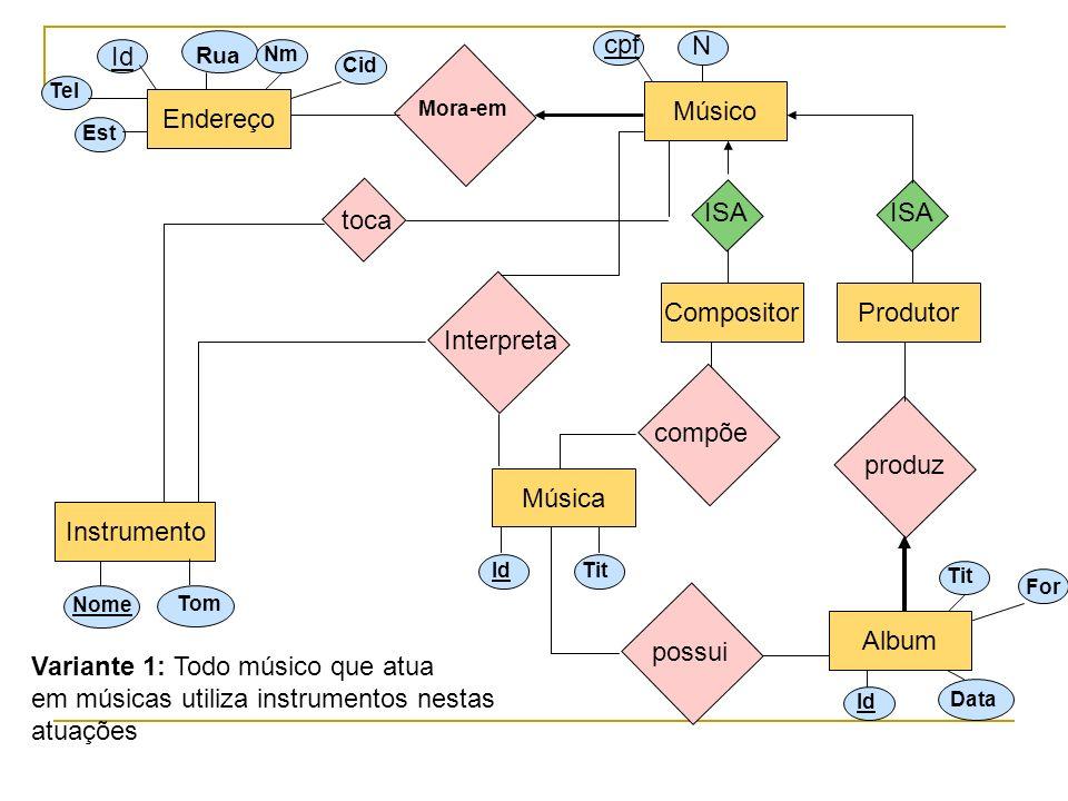 Variante 1: Todo músico que atua