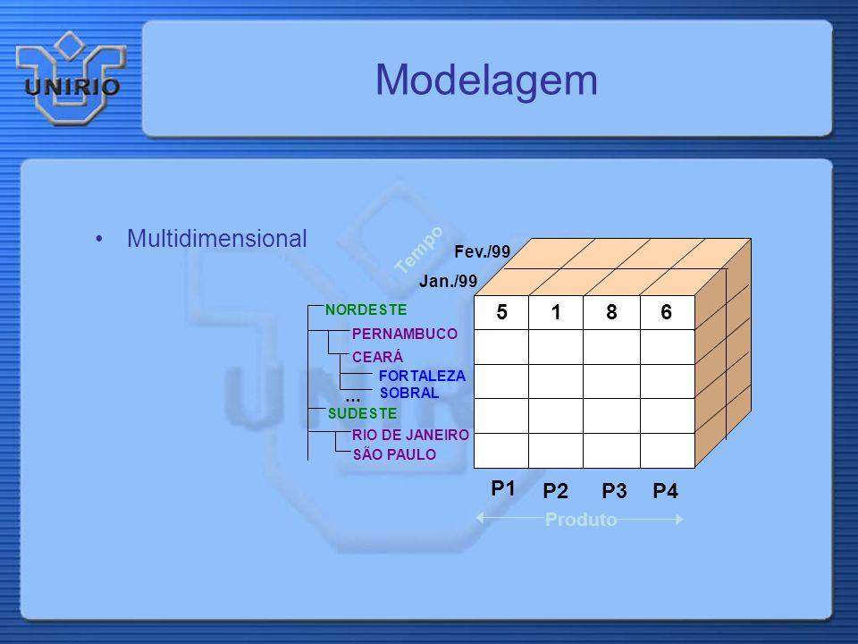 Modelagem Multidimensional 5 1 6 8 P1 P2 P3 P4 Tempo ... Produto