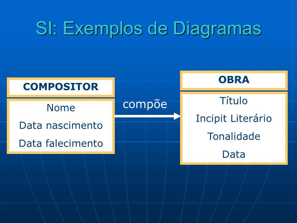 SI: Exemplos de Diagramas