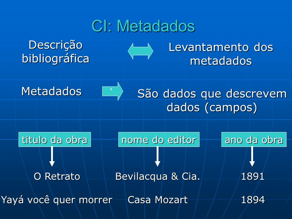 CI: Metadados Descrição bibliográfica Levantamento dos metadados