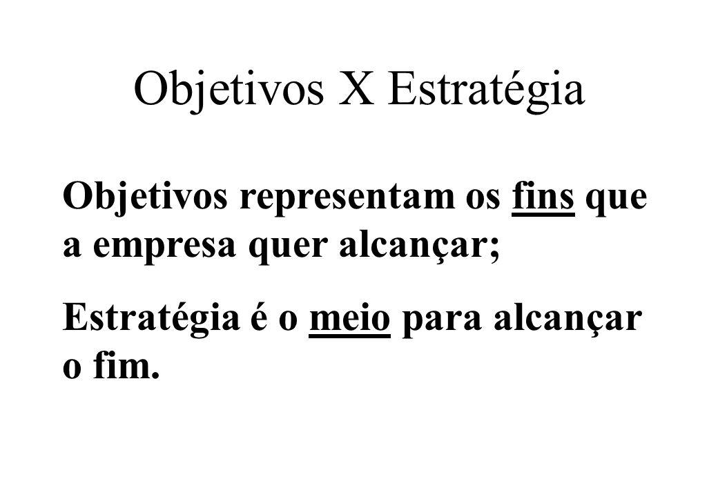 Objetivos X Estratégia