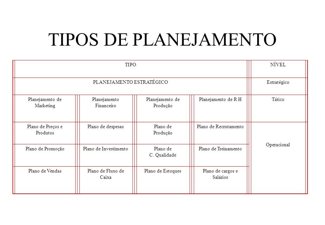 TIPOS DE PLANEJAMENTO TIPO NÍVEL PLANEJAMENTO ESTRATÉGICO Estratégico