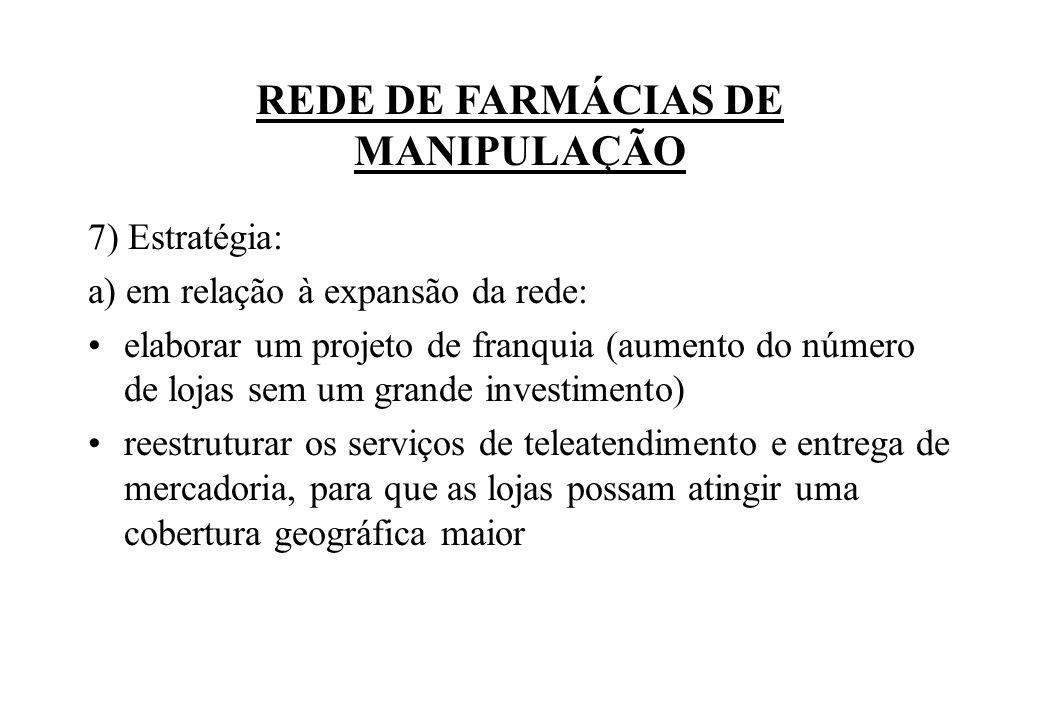 REDE DE FARMÁCIAS DE MANIPULAÇÃO
