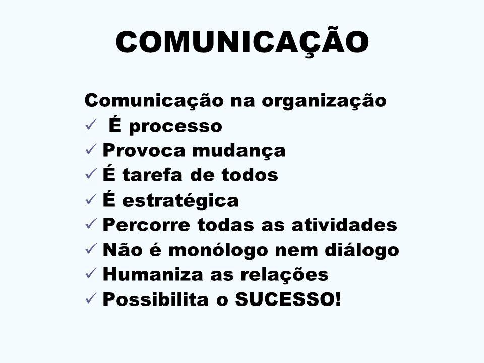 COMUNICAÇÃO Comunicação na organização É processo Provoca mudança