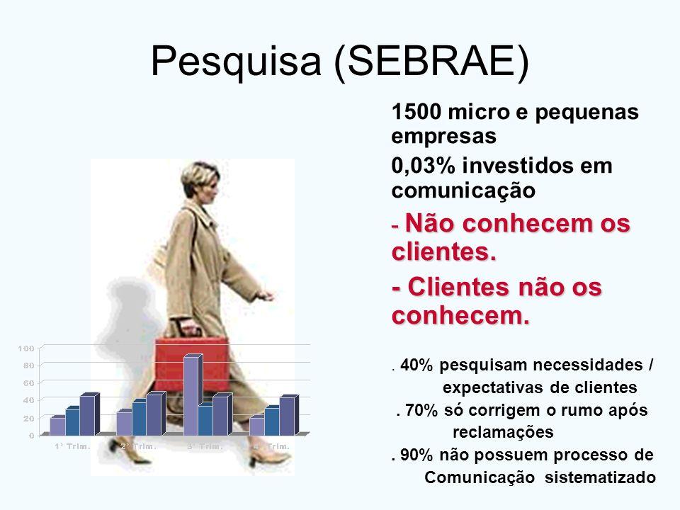 Pesquisa (SEBRAE) - Clientes não os conhecem.