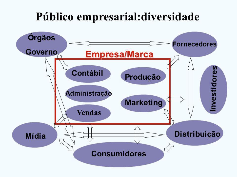 Público empresarial:diversidade