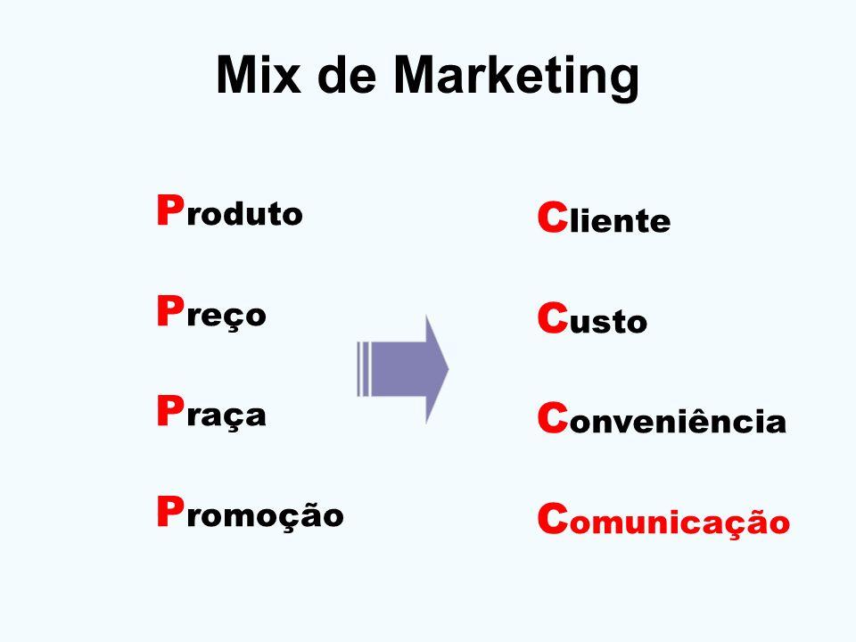 Mix de Marketing Produto Cliente Preço Custo Praça Conveniência