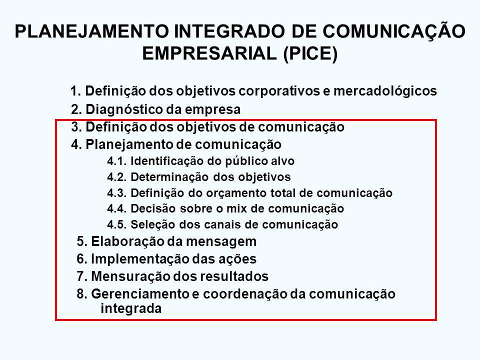 PLANEJAMENTO INTEGRADO DE COMUNICAÇÃO EMPRESARIAL (PICE)