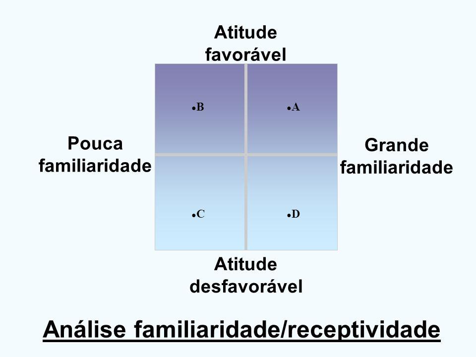 Análise familiaridade/receptividade