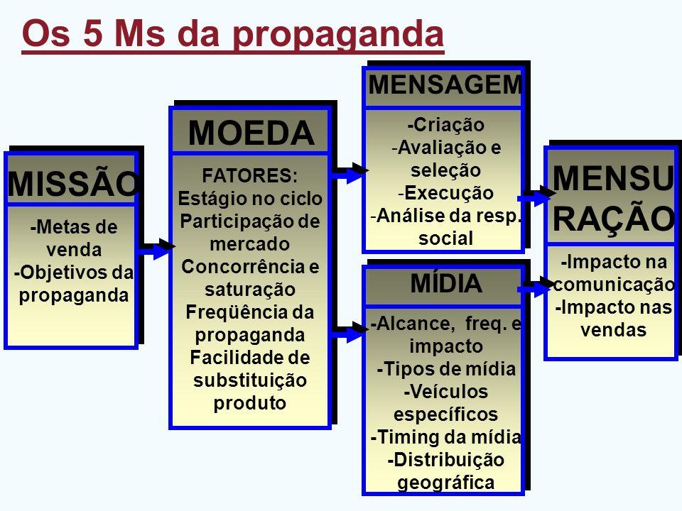 Os 5 Ms da propaganda MOEDA MENSURAÇÃO MISSÃO MENSAGEM MÍDIA
