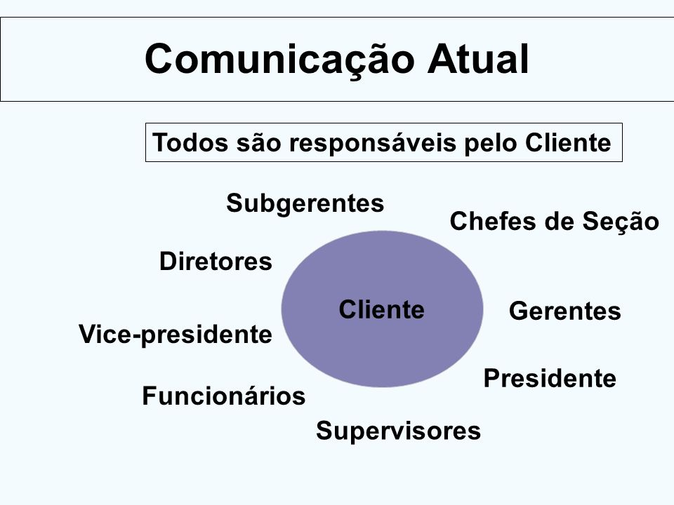 Comunicação Atual Todos são responsáveis pelo Cliente Subgerentes