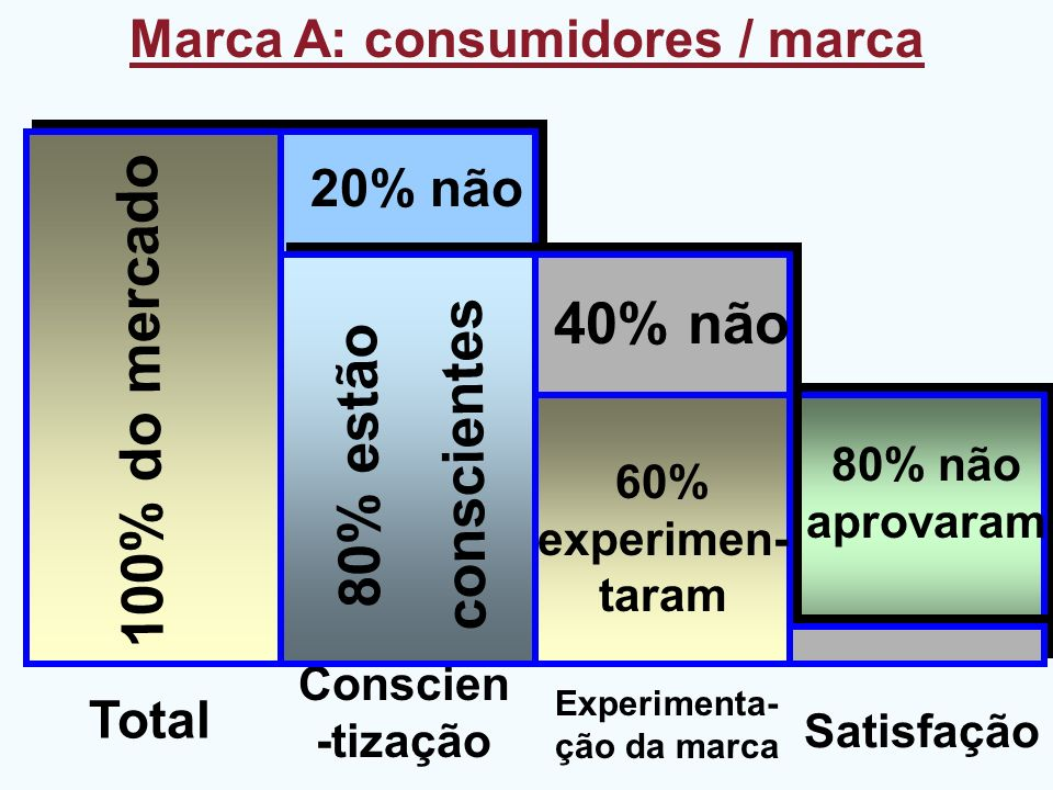 Marca A: consumidores / marca