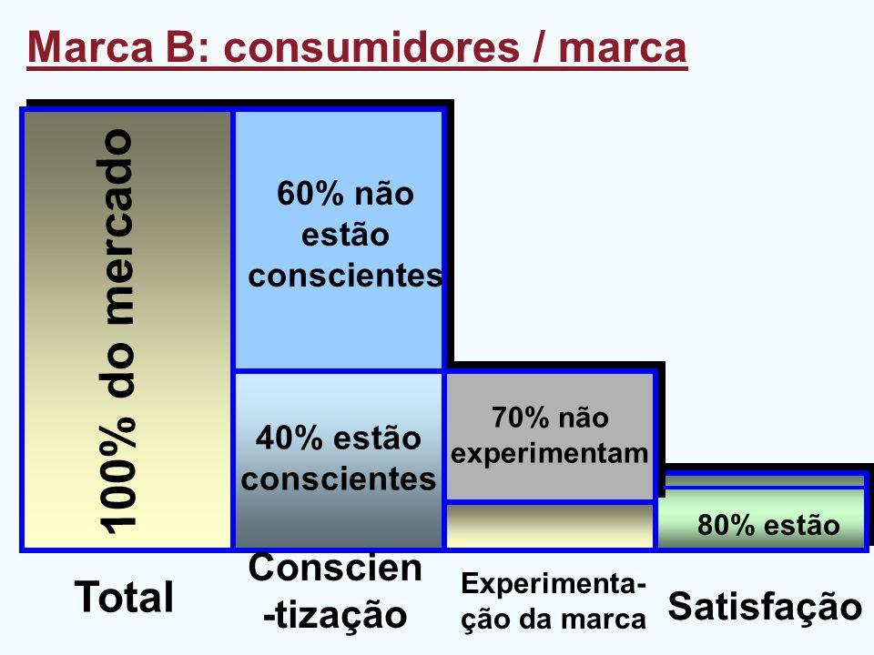 60% não estão conscientes