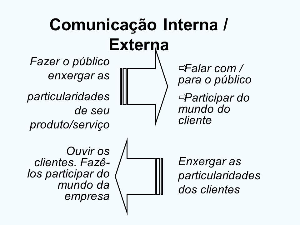 Comunicação Interna / Externa