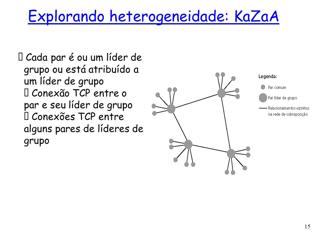 Explorando heterogeneidade: KaZaA