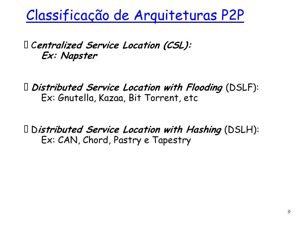 Classificação de Arquiteturas P2P