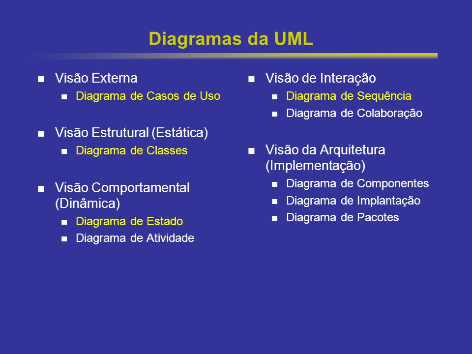 Diagramas da UML Visão Externa Visão Estrutural (Estática)