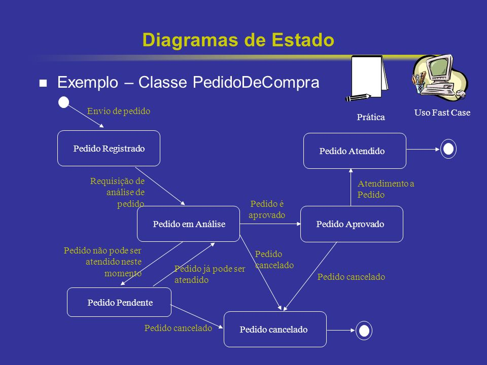 Diagramas de Estado Exemplo – Classe PedidoDeCompra Envio de pedido
