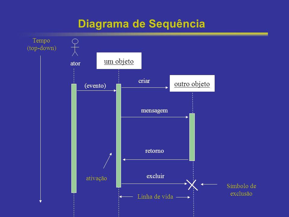 Diagrama de Sequência um objeto outro objeto Tempo (top-down) ator