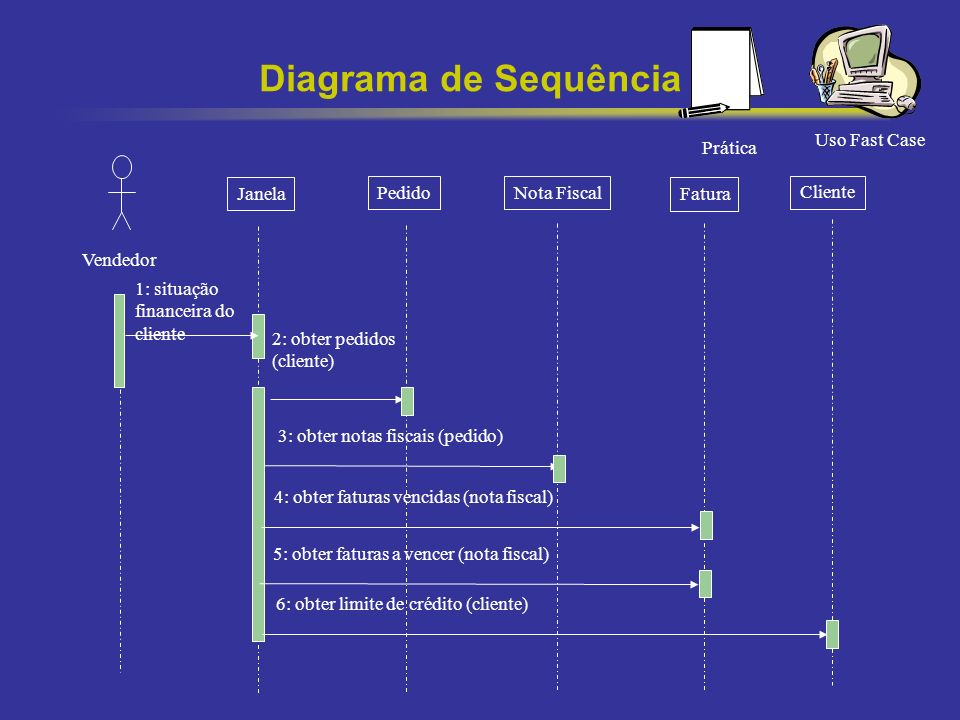 Diagrama de Sequência Uso Fast Case Prática Vendedor Janela Pedido
