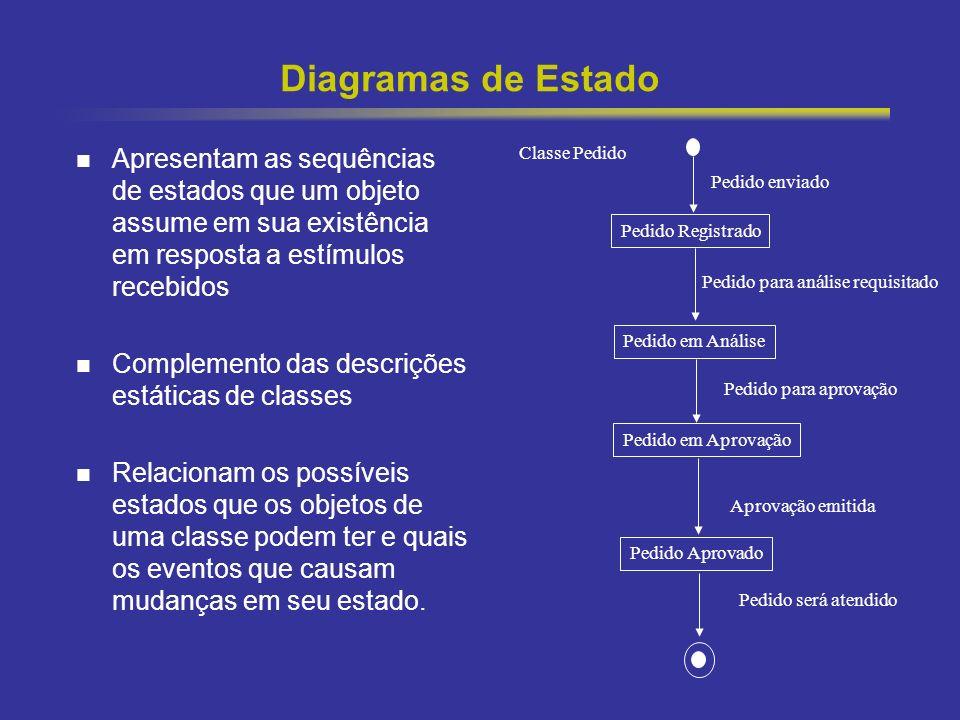Diagramas de Estado Apresentam as sequências de estados que um objeto assume em sua existência em resposta a estímulos recebidos.