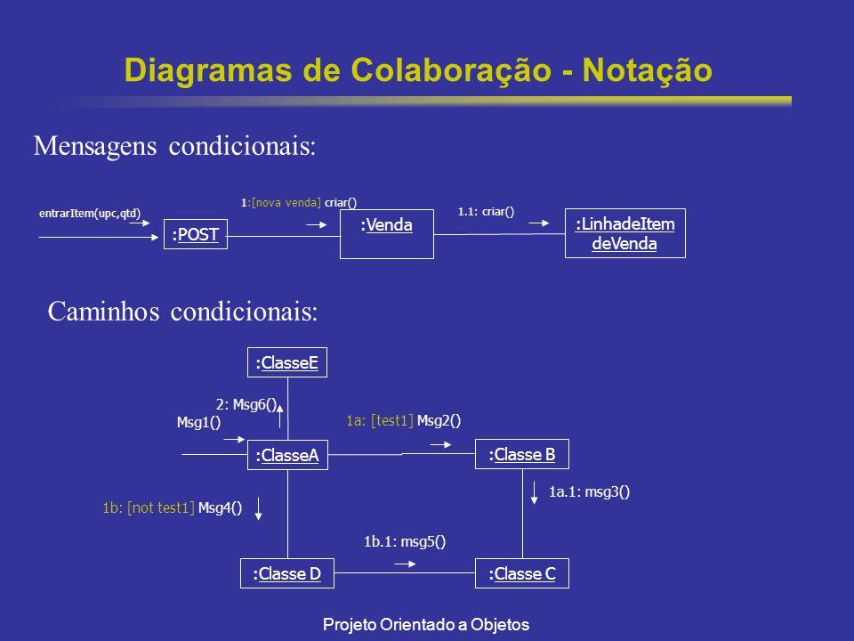 Diagramas de Colaboração - Notação